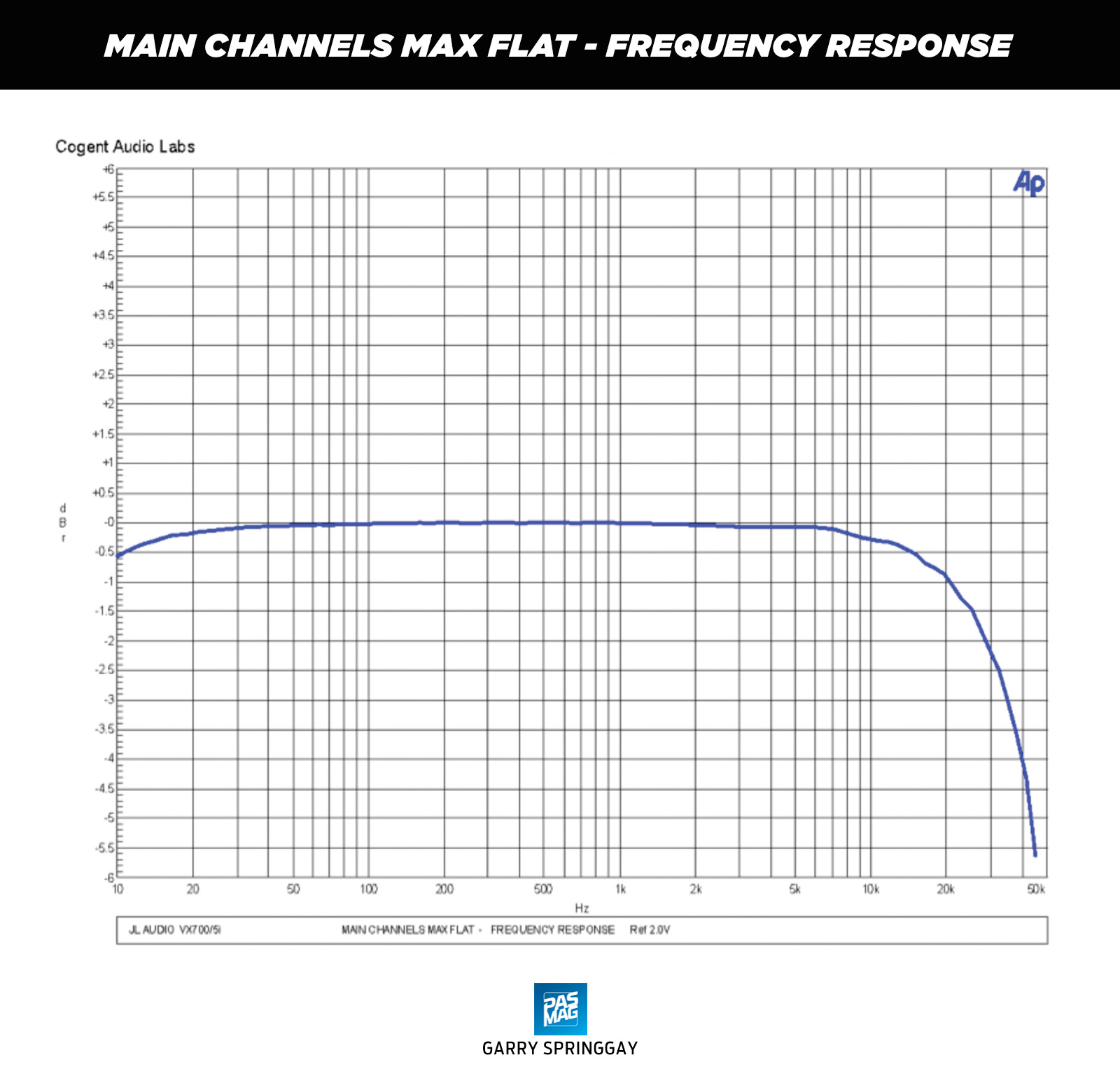 02 JL Audio VX700 5i Chart MAIN CHANNELS MAX FLAT FREQUENCY RESPONSE